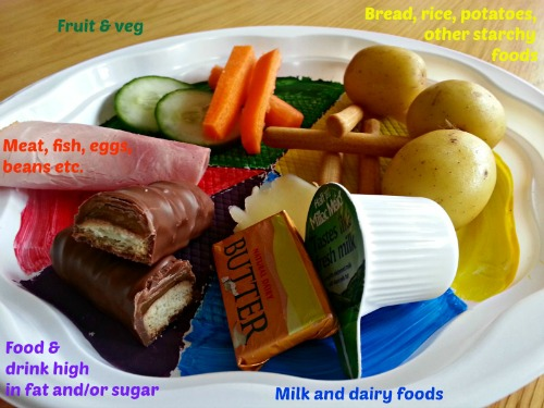 Chez Mummy's version of the Food Standard Agency's 'Eatwell Plate' for fussy eaters